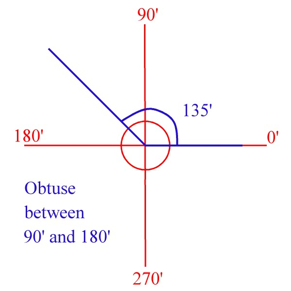 Obtuse angle  Any angle greater than 90 degrees and less than 180    Geometry Obtuse Angle