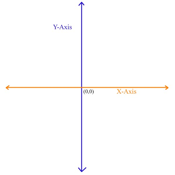 Cartesian Planes Pictures to pin on Pinterest