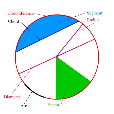 Geometry - English Subject Area
