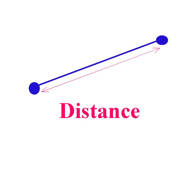 distance, basic geometry dictionary