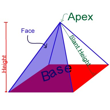 explain geometry forumla