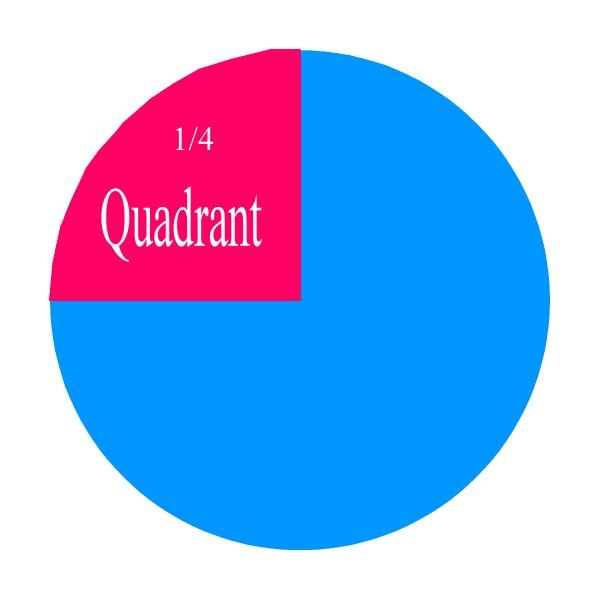 Quadrants Of A Circle