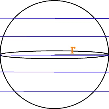 surface area of sphere formular: